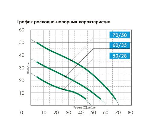 График расходно-напорных характеристик Джамбо