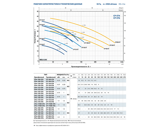 Рабочие характеристики CP 132-ST6