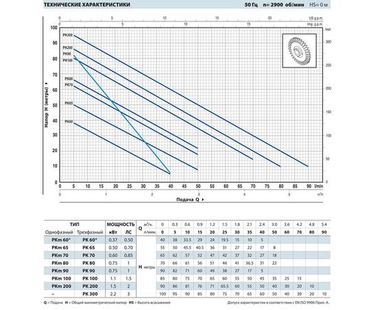 Рабочие характеристики PK 90
