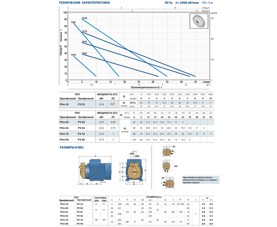 Рабочие характеристики PV 55-NBR