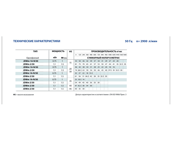 Рабочие характеристики JDW  Pedrollo