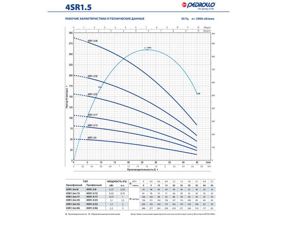 Рабочие характеристики 4SR1.5 Pedrollo