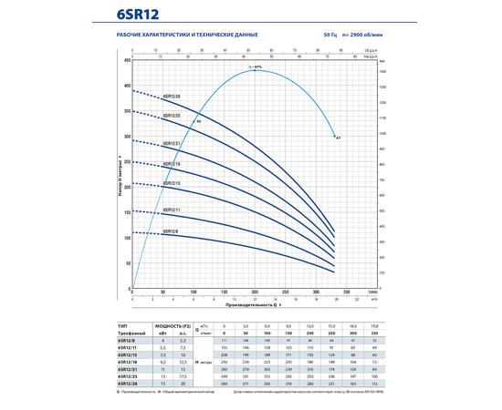 Рабочие характеристики 6SR12 Pedrollo