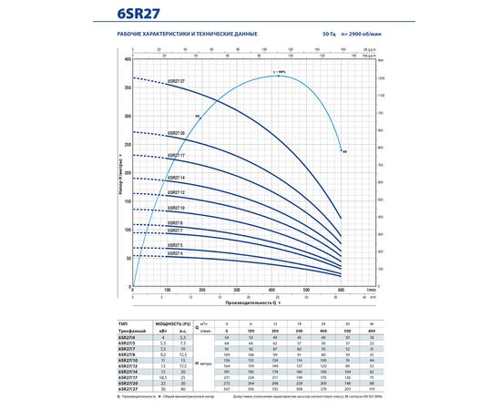 Рабочие характеристики 6SR27  Pedrollo