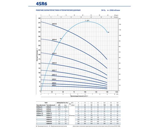 Рабочие характеристики 4SR6 Pedrollo