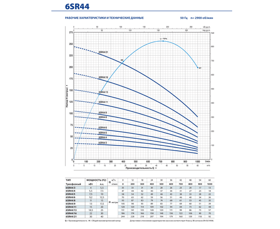 Рабочие характеристики 6SR44  Pedrollo