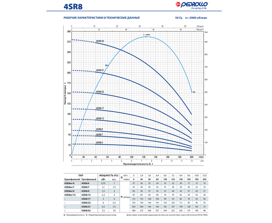 Рабочие характеристики 4SR8 Pedrollo