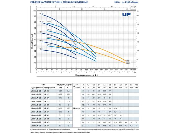 Технические характеристики UP Pedrollo