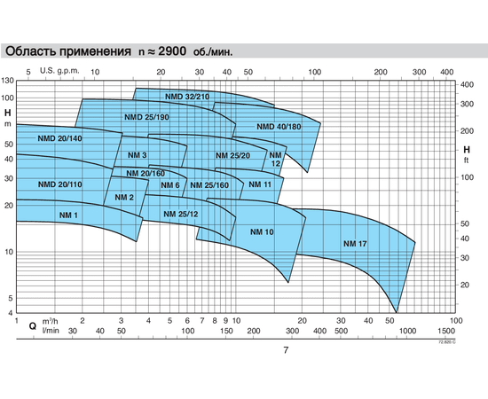 Calpeda NMD область применения