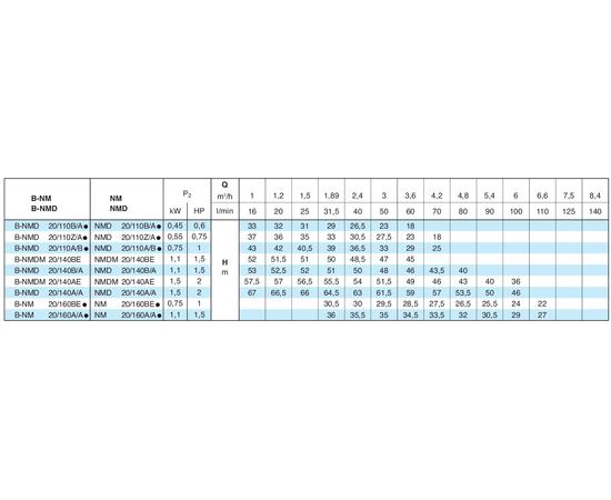 Calpeda NMDM характеристики