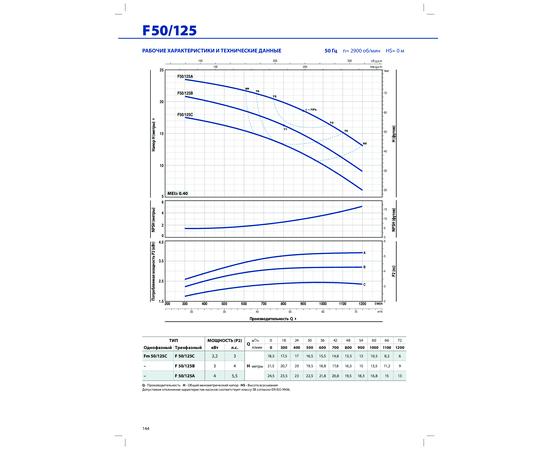 Рабочие характеристики F 50/125 Pedrollo