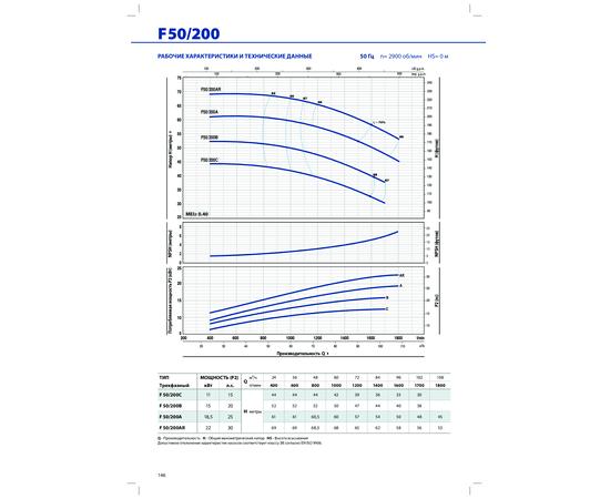 Рабочие характеристики F 50/200 Pedrollo
