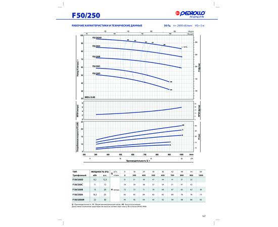 Рабочие характеристики F 50/250 Pedrollo