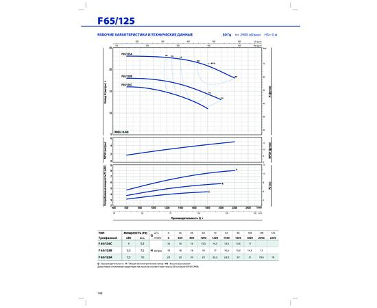 Рабочие характеристики F 65/125 Pedrollo