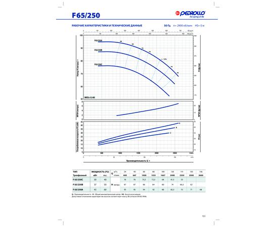 Рабочие характеристики F 65/250 Pedrollo
