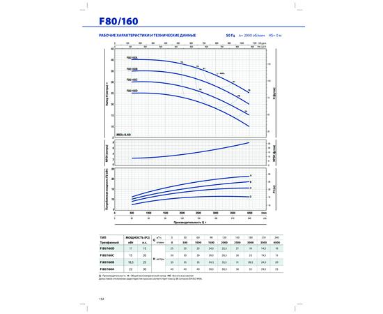 Рабочие характеристики F 80/160 Pedrollo