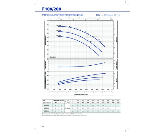 Рабочие характеристики F 100/200 Pedrollo