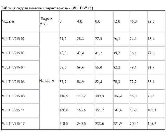 Таблица гидравлических характеристик ESPA MULTI VS15