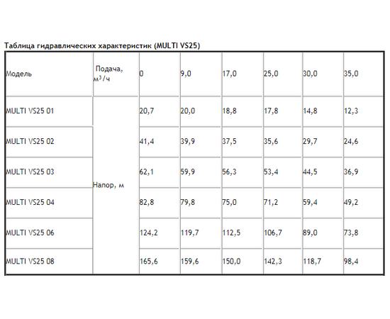 Таблица гидравлических характеристик ESPA MULTI VS25