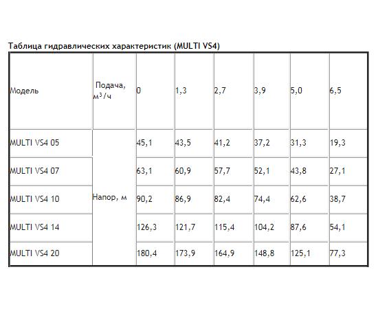 Таблица гидравлических характеристик ESPA MULTI VS4