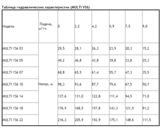 Таблица гидравлических характеристик ESPA MULTI VS6