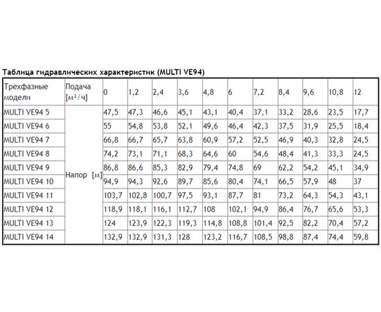 Таблица гидравлических характеристик MULTI VE94