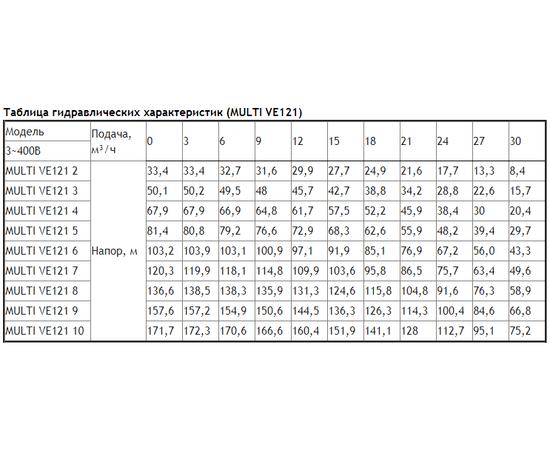 Таблица гидравлических характеристик ESPA MULTI VE121