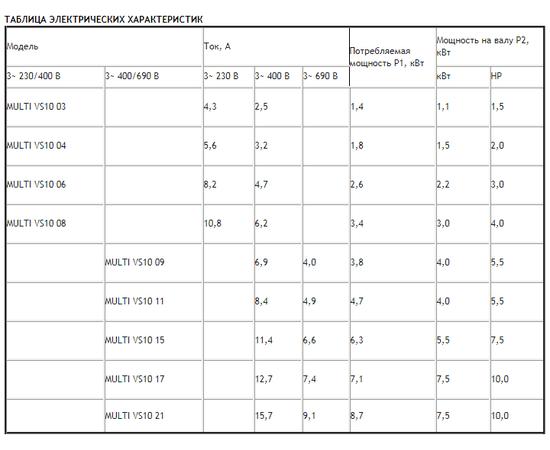 Таблица электрических характеристик ESPA MULTI VS10