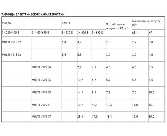 Таблица электрических характеристик ESPA MULTI VS15