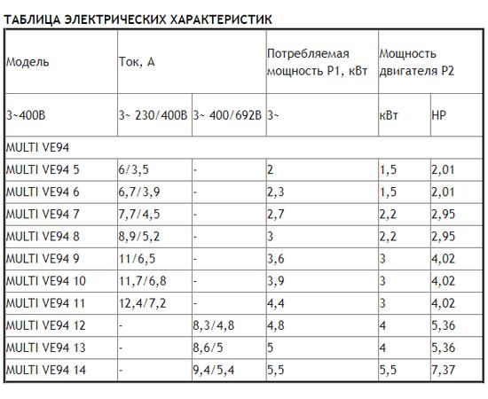 Таблица электрических характеристик MULTI VE94