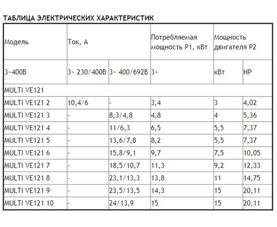 Таблица электрических характеристик ESPA MULTI VE121