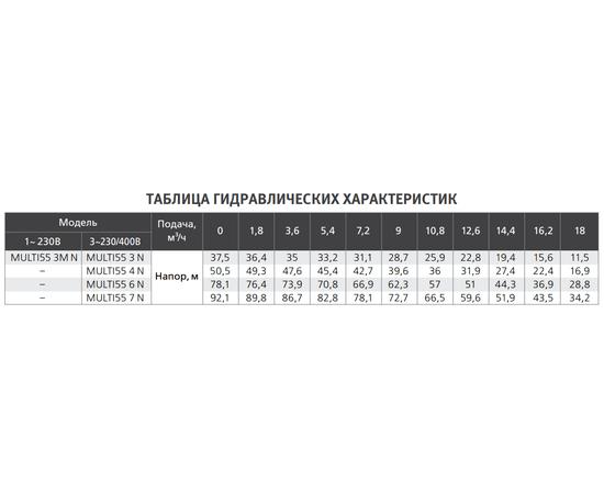 Таблица гидравлических характеристик MULTI55