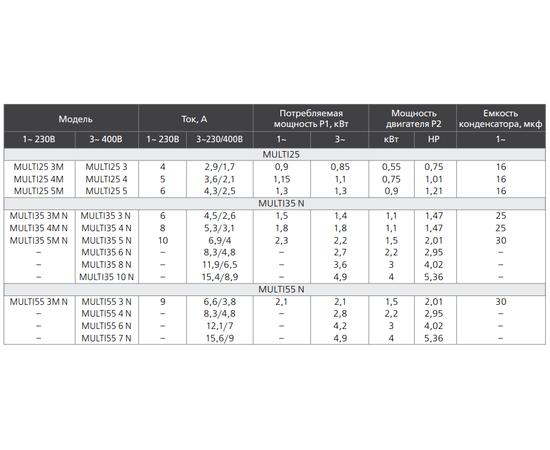 Таблица электрических характеристик MULTI55
