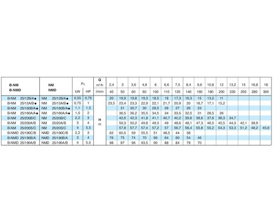 Calpeda B-NMD характеристики