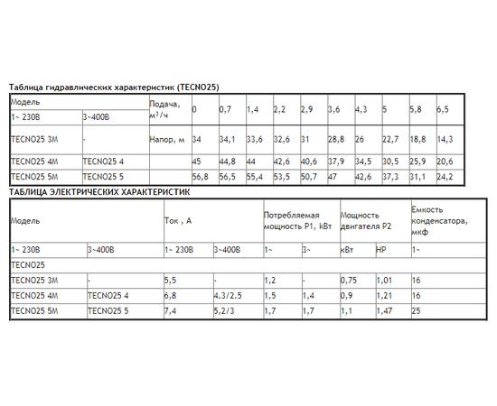Таблицы характеристик TECNO25