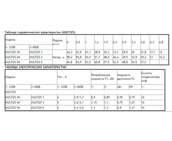 Таблицы характеристик MULTI25