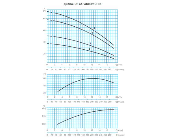 Графики производительности ESPA MULTI55
