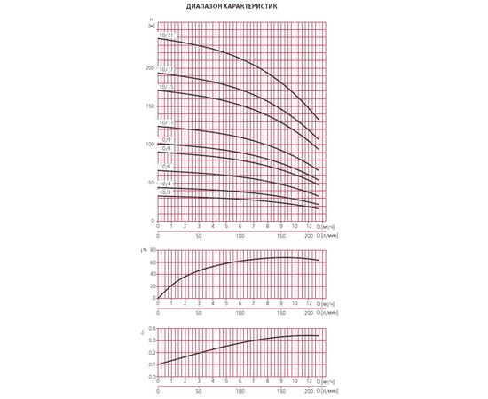 Графики производительности ESPA MULTI VS10