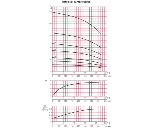 Графики производительности ESPA MULTI VS15
