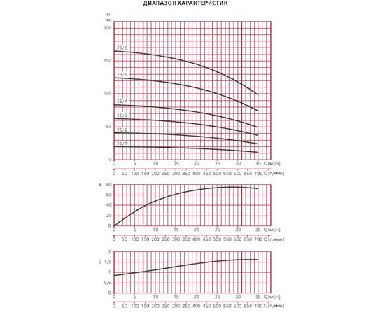 Графики производительности ESPA MULTI VS25