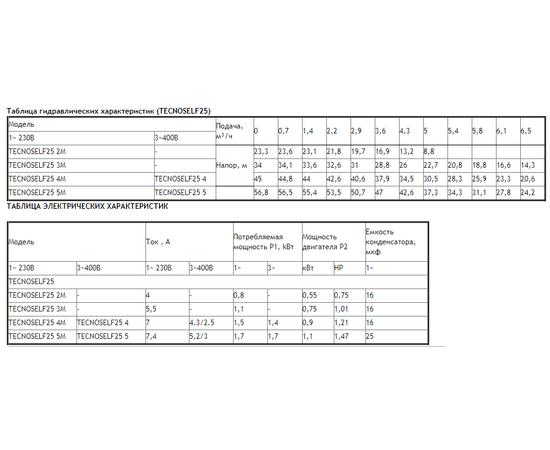Таблицы характеристик TECNOSELF25