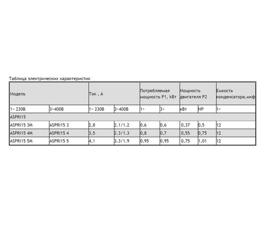 Таблица электрических характеристик ASPRI 15