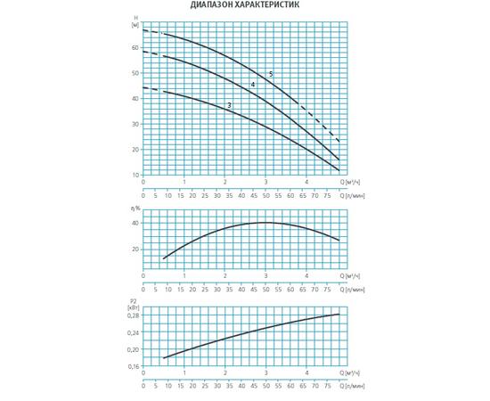 Графики производительности ESPA MULTI25