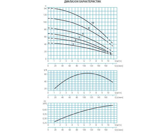 Графики производительности ESPA MULTI35