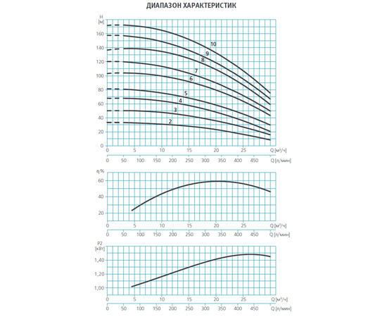 Графики производительности ESPA MULTI VE121