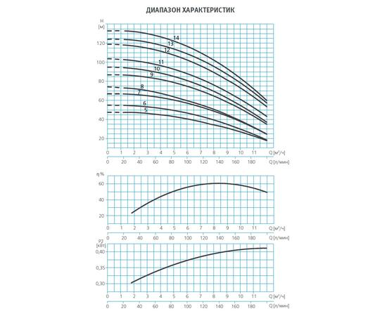 Графики производительности ESPA MULTI VE94