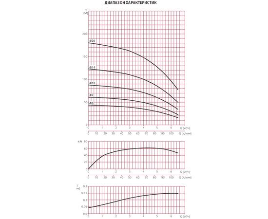Графики производительности ESPA MULTI VS4