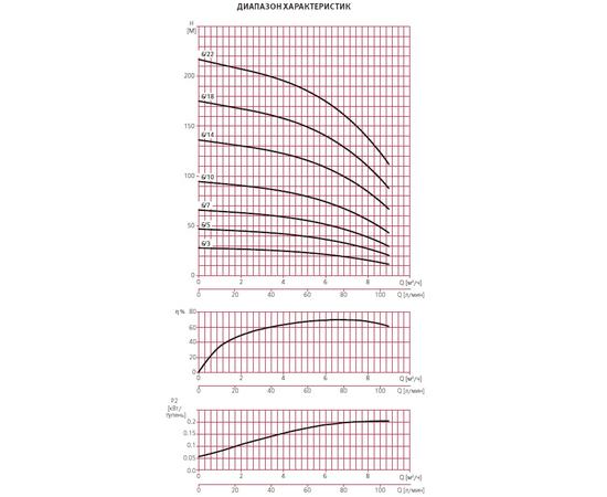 Графики производительности ESPA MULTI VS6