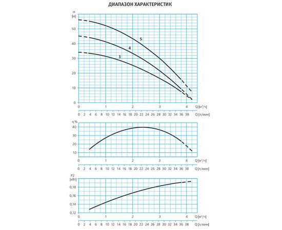 Графики производительности ESPA TECNO 15