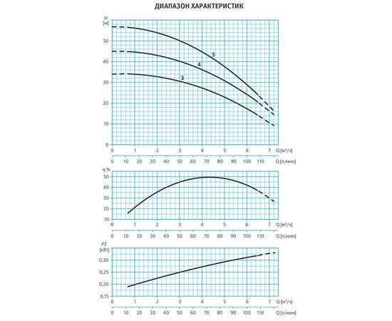 Графики производительности ESPA TECNO25